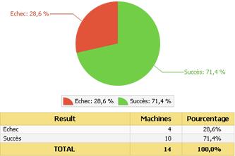 Générer automatiquement des rapports d'exécution