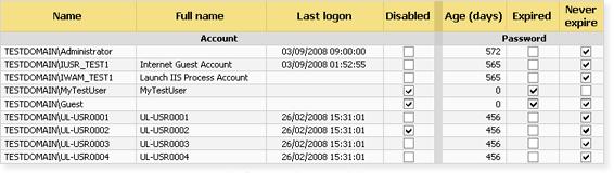 Example of account logon analysis report