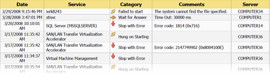 Example of Event services errors report