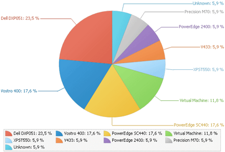 WinReporter Hardware report chart