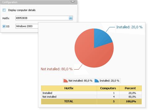 Example of Hotfixe installation percent report