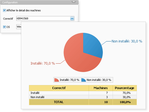 Exemple d'un rapport de taux d'installation d'un correctif Windows