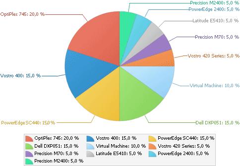 Exemple d'inventaire matériel de WinReporter