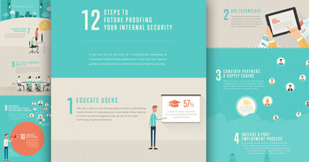 12 Steps to future proofing your internal security