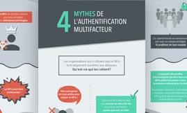 Pourquoi utiliser l'Authentification Multifacteur