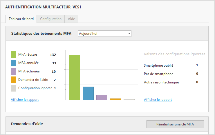 Authentification multifacteur