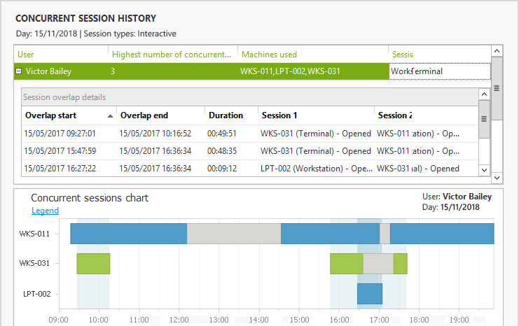Concurrent session history