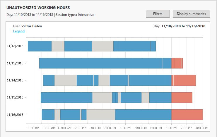 Unauthorized working hours