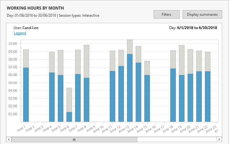 Working hours by month