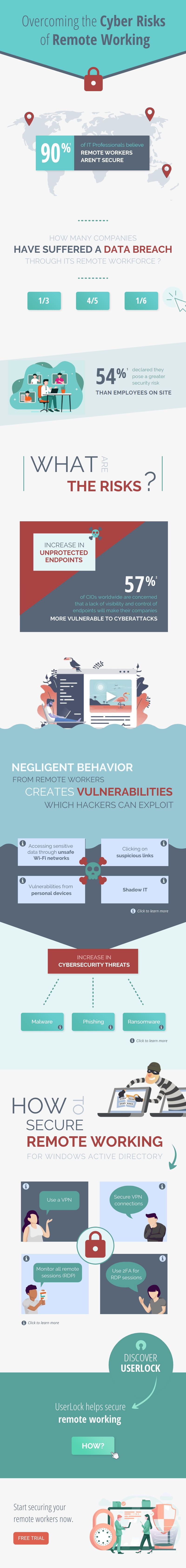 Infographic - Overcoming the Cyber Risks of Remote Working