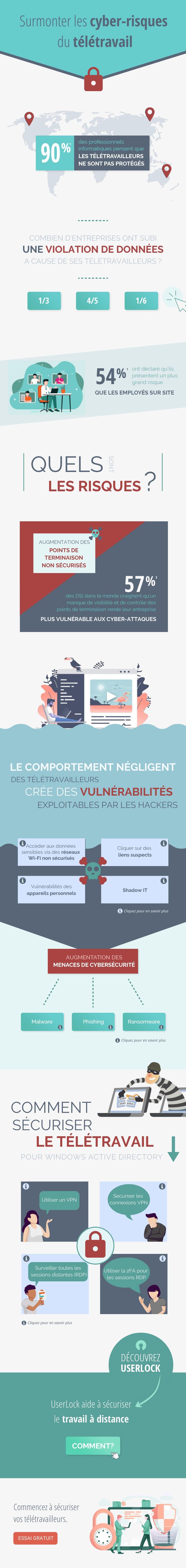 Infographic - Surmonter les cyber-risques du télétravail